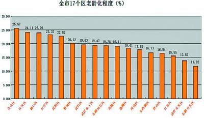 人口老龄化_武汉人口数