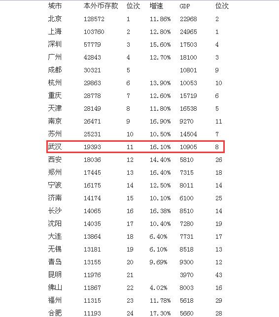 全国最有钱城市武汉排行第11位
