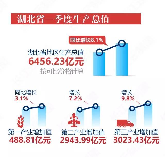 2012湖北一季度gdp_湖北一季度GDP增长8.1%经济运行呈向好态势
