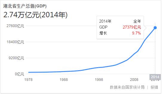 2012湖北县市gdp_湖北GDP过500亿元县市区达9个县域经济占比突破六成