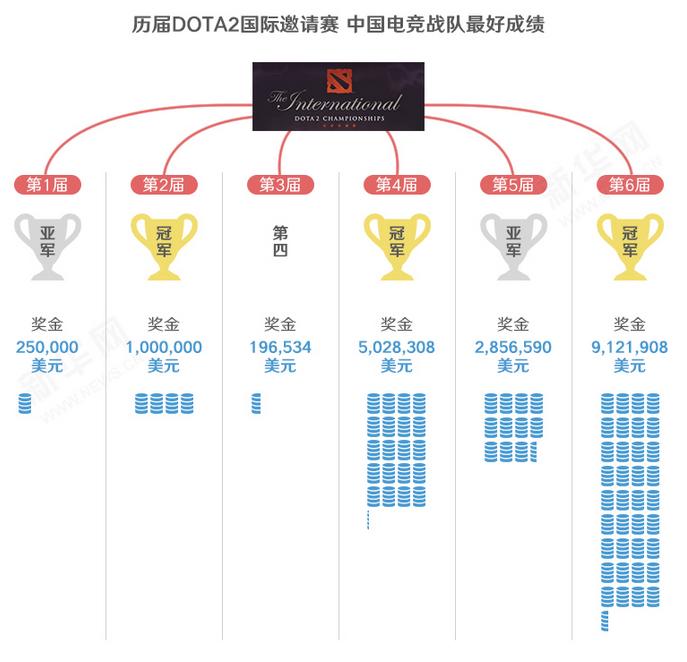 打着游戏进奥运?电子竞技也是体育足球!_长江项目反角图片