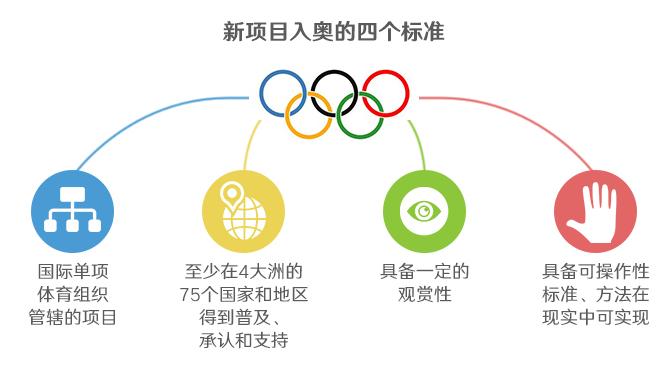 打着游戏进奥运?电子竞技也是项目体育!v奥运滑翔机图片