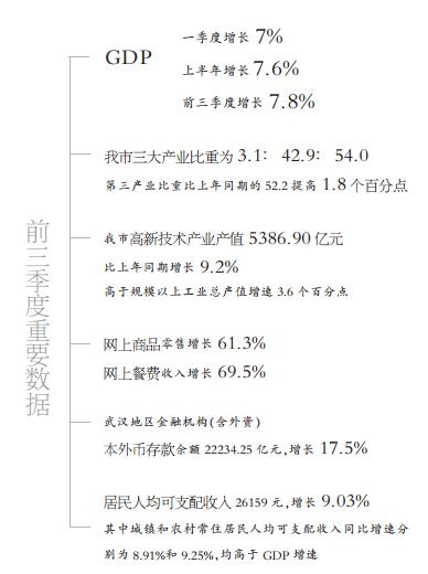 2012武汉前3季度gdp_武汉前三季度GDP增长7.8%