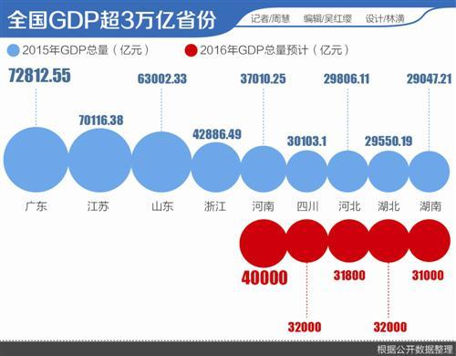 gdp 6.5_GDP增速设为6.5 7 今年军费增长7.6