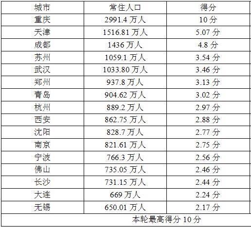 这些数据告诉你,武汉发展潜力到底有多大!
