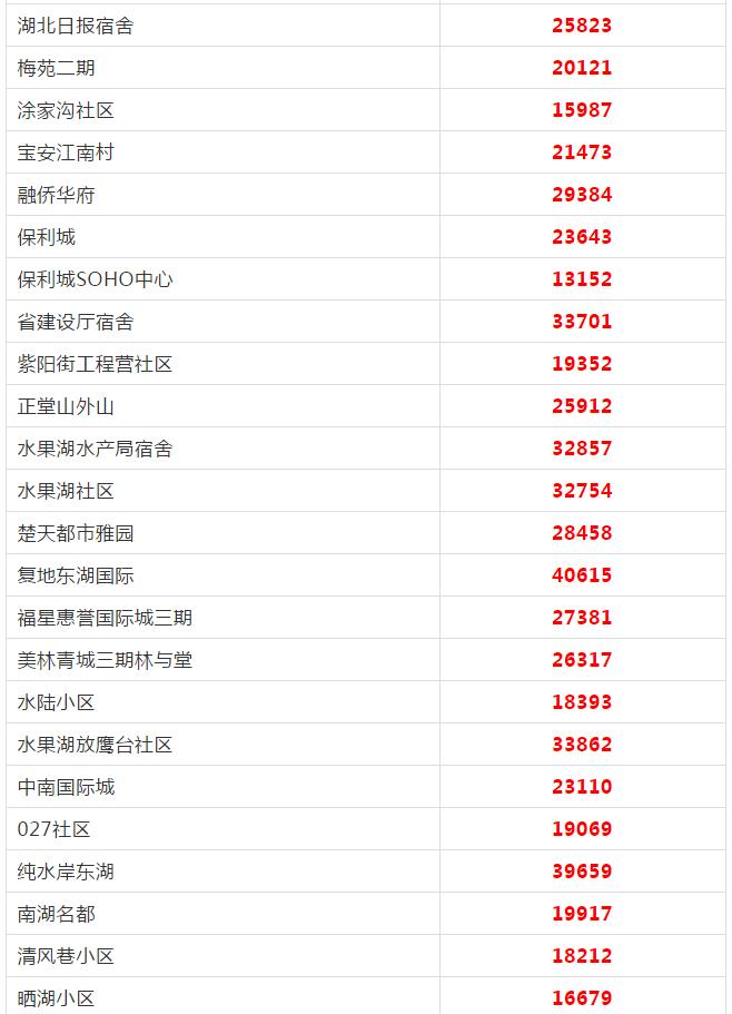 最新!武汉各区5月房价出炉!快看看你家房子涨