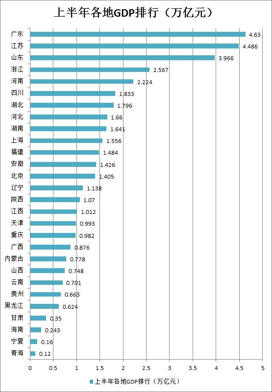 1万亿gdp_28省2018上半年GDP排行榜出炉16个省份经济总量突破1万亿元大关