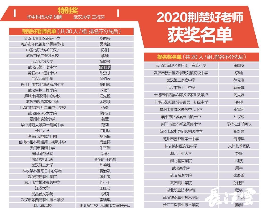 """2020""""尋訪荊楚好老師""""公益活動評選結果出爐。2人獲特別獎,30人(或團隊)獲""""荊楚好老師""""榮譽稱號,20人(或團隊)獲提名獎。"""
