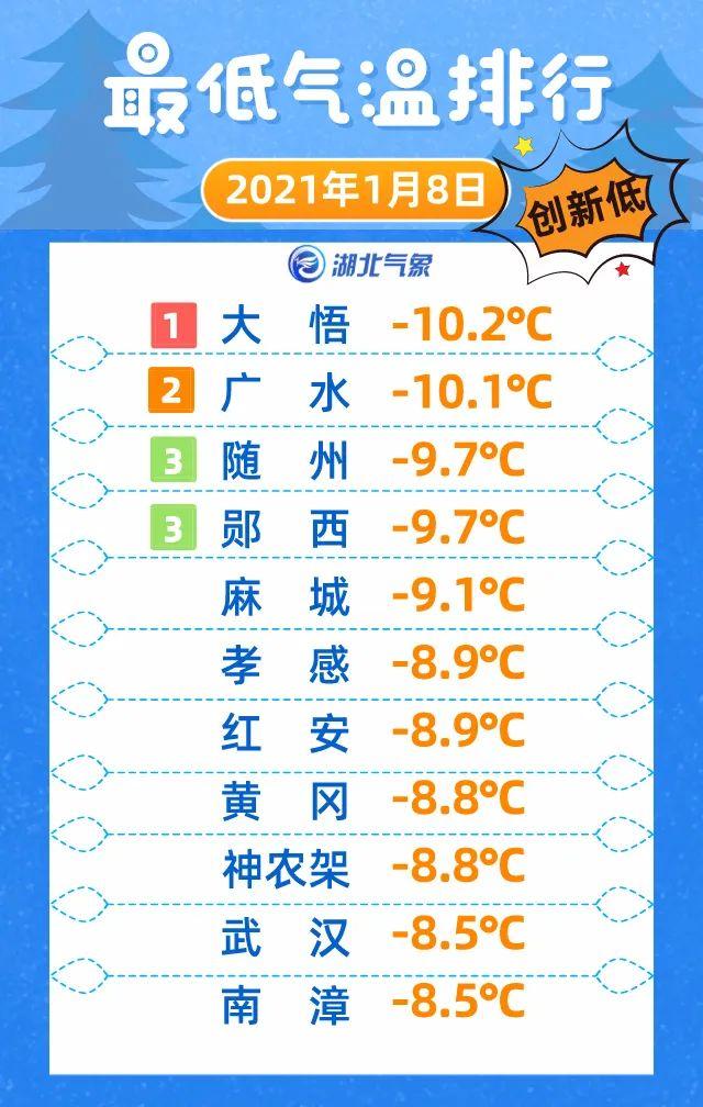 10.2℃!湖北气温再刷下限,回暖要等到下周(最新发布)