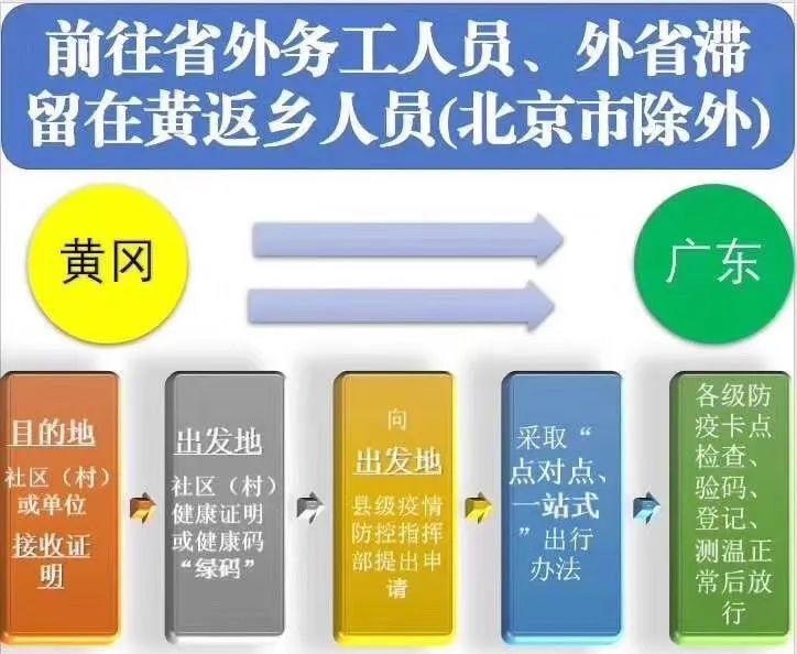 有绿码≠能出门!六图读懂黄州区人员有序流动的通知!