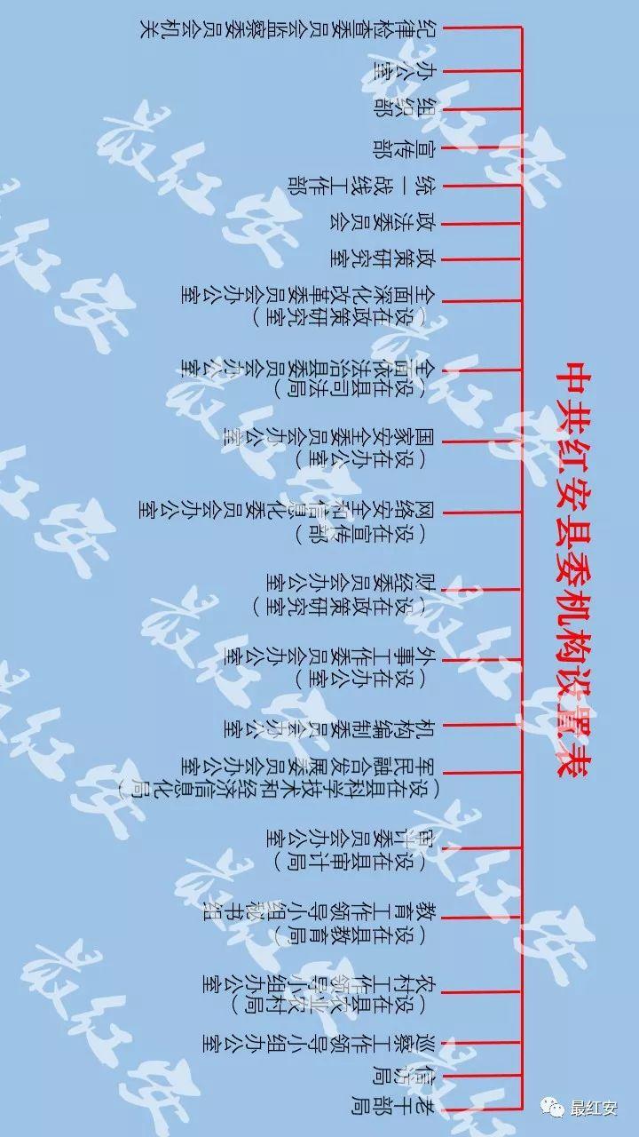 【权威发布】红安县机构改革方案公布!