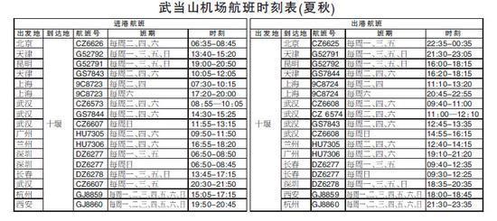 武当山机场航班时刻表 17日上午,十堰—上海浦东航线正式开通,市民从十堰飞抵上海只需2小时10分钟。 此次航班由春秋航空公司采用空客A320机型执飞,每周3班,周二、四、六开班。其中,十堰—上海航班号为9C8724,周二、周四武当山机场起飞时间为11:10,抵达上海浦东机场时间为13:20,周六武当山机场起飞时间为20:45,22:55到达上海浦东机场;上海—十堰航班号为9C8723,周二、周四上海浦东机场起飞时间为7:30,10:15到达武当山机场,周六上海浦东机场