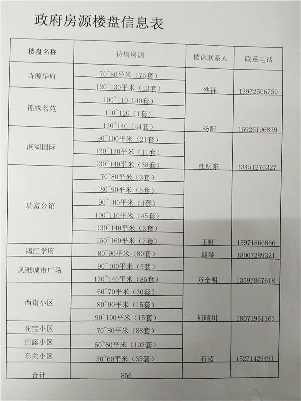 政府房源楼盘信息表