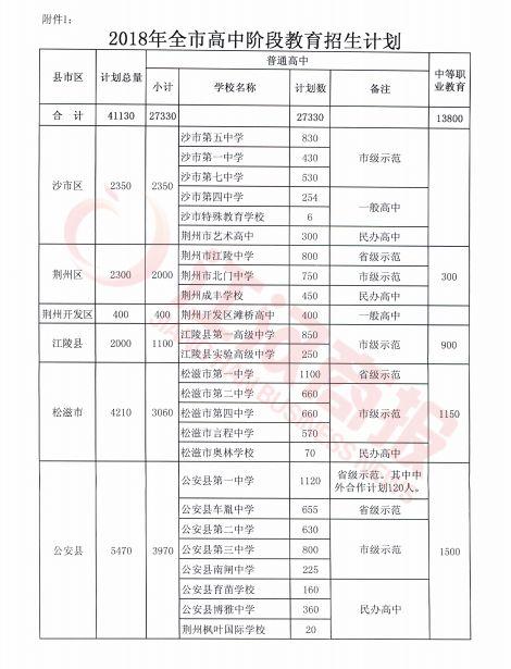 2018年荆州阶段高中v阶段招生计划出炉!太太动画片是中生女高图片