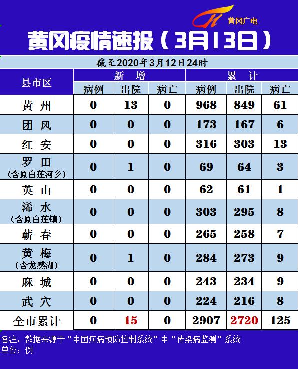 黄冈疫情速报(3月13日)