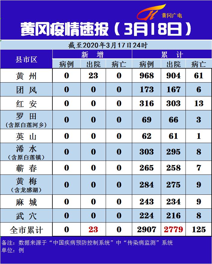 黄冈疫情速报(3月18日)