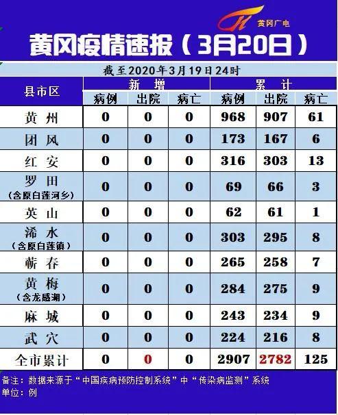 黄冈疫情速报(3月20日)