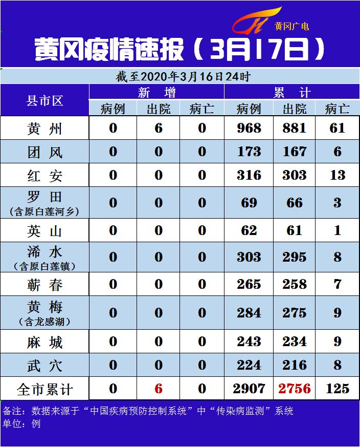 黄冈疫情速报(3月17日)