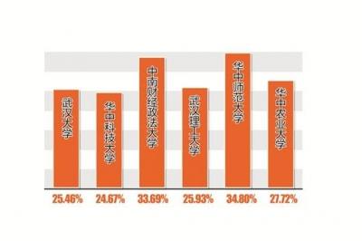 6所汉属高校毕业生就业质量报告:半数本科生起薪超5000元