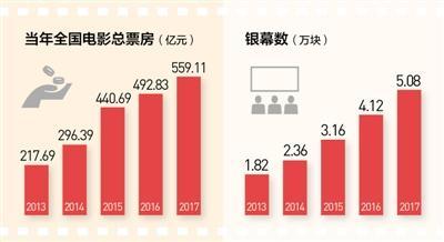 春节长假票房创新高 1/10国人走进电影院