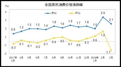 国家统计局:3月份居民消费价格同比上涨2.1%