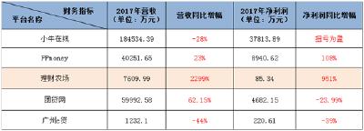 理财农场披露2017年度财报净利润同比大增951%
