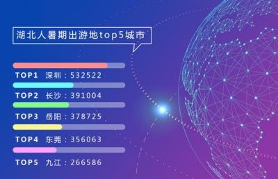 暑假旅游大数据:湖北人爱去深圳长沙 外省客最爱东湖