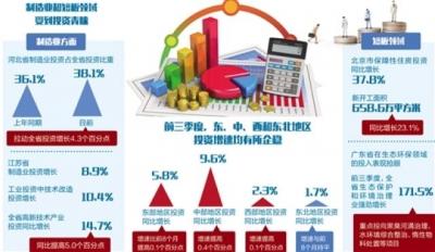 多省份公布前三季度固定资产投资数据,都投哪里了?