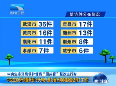 中央生态环保督察组昨天转办湖北省环境问题信访件131件