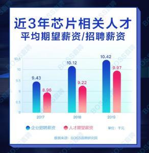 中国芯片人才平均月薪破万人才缺口超30万 为什么?