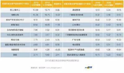毕业生就业求大于供,武汉等新一线城市更受青睐