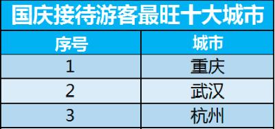 今年国庆,武汉旅游接待人气预计全国排第二