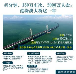 45分钟、150万车次、2000万人次:港珠澳大桥这一年