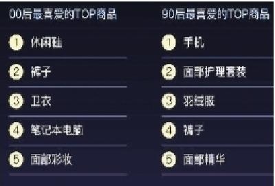 """天猫大盘点 剁手有""""代沟"""" """"最爱""""各不同 双11武汉人均消费480多元"""