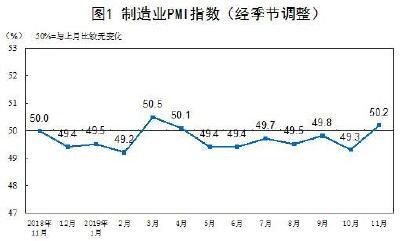 11月中国制造业PMI为50.2% 比上月上升0.9个百分点