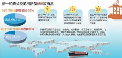 涵盖859项进口商品 降低进口关税带来哪些影响?