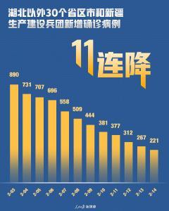 11連降,部分省份出現0增長,這些變化值得關注!