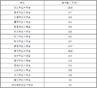 湖北省紅十字會關于新型冠狀病毒肺炎防控社會捐贈款使用的公告  第3號