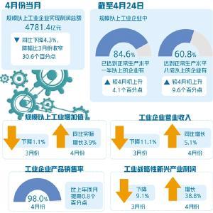 4月份规上工业企业利润明显改善