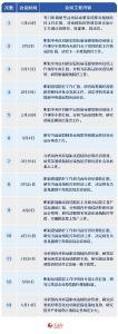 110天13次中央政治局常委会会议 聚焦这三大议题