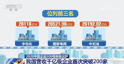 千亿级企业突破200家!2020中国企业500强企业继续保持较好发展态势