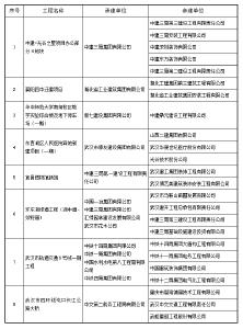 湖北省8项工程荣获2020~2021年度第一批中国建设工程鲁班奖
