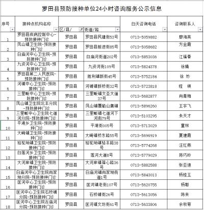 罗田县疾病预防控制中心关于长春长生狂犬病疫苗续种补种工作的公告