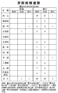 羅田疫情速報(2月28日)