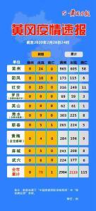 【頭條】黃岡疫情速報!(2月29日)