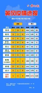 【頭條】黃岡疫情速報!(3月1日)