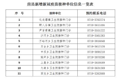 房县新增新冠疫苗接种单位信息公示