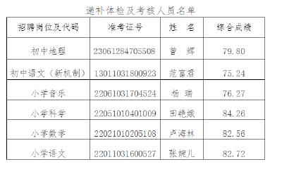房县2021年义务教育学校教师公开招聘 递补体检及考核公告