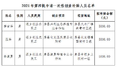 2021年第四批申请一次性创业补贴人员公示