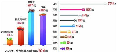 2020年十堰每9.58个人拥有一辆小汽车